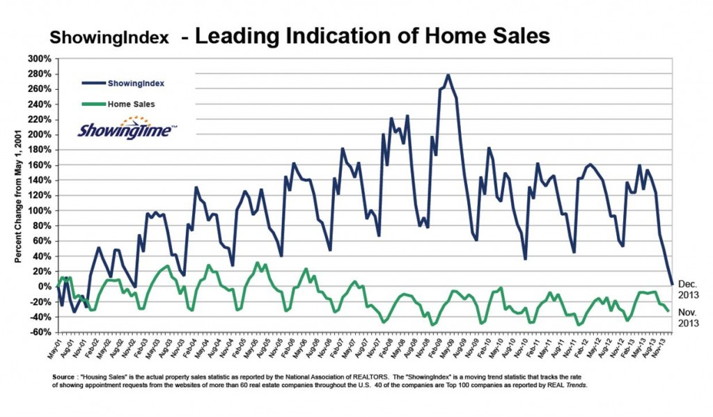 2013 REAL Trends - Showing Index