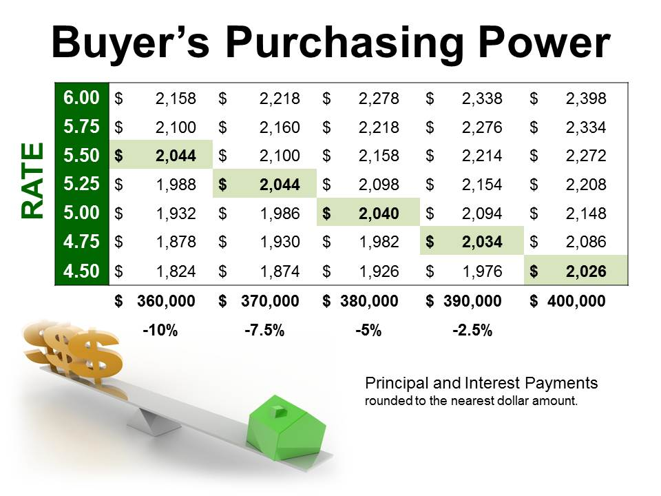 Buyer-Purchasing-Power