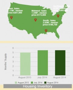 2014-08-infographic-existing-home-sales-2014-09-22