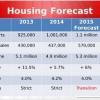 NAR-residential-economic-issues-forecast-slide-2015-05