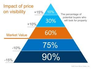 Price-Pyramid