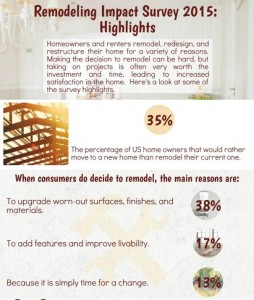 2015 remodeling impact survey