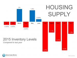 2015_inventory_levels