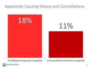 appraisal-delays-and-cancellations