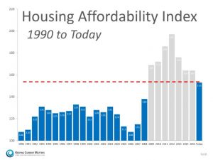 housing-affordability-index-1990-today