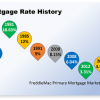 A Historical Perspective on Mortgage Rates